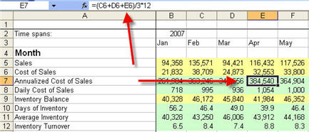 Inventory Turnover and Days of Inventory - Months