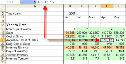 Inventory Turnover and Days of Inventory - Year to Date