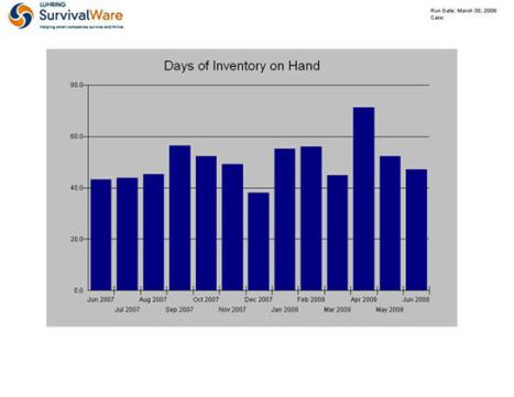 Days of Inventory Graph